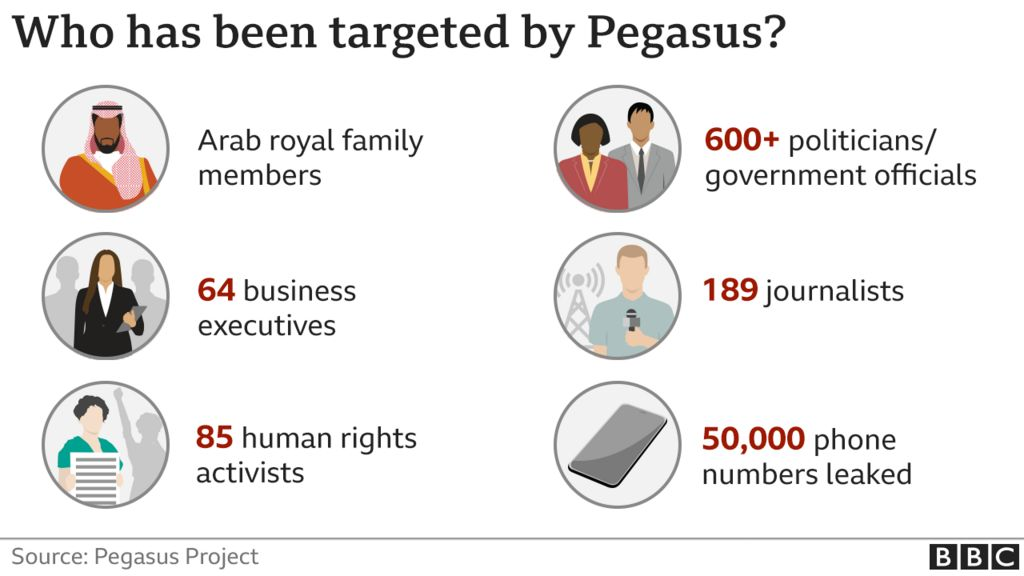 Who has been targeted by Pegasus